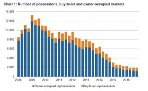 home repossessions