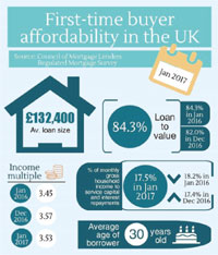 First-time buyer affordability in the UK report image