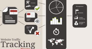 Website traffic tracking process image