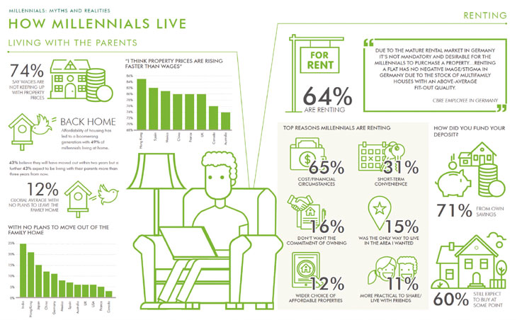How Millennials Live research image