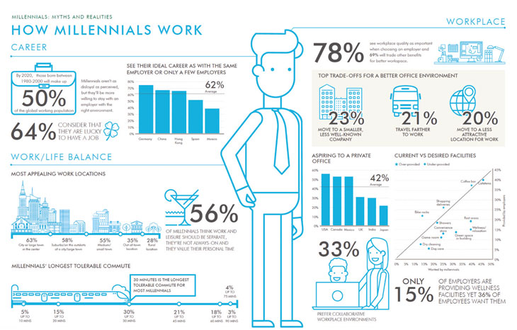 How Millennials Work image
