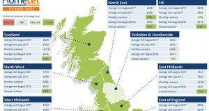 HomeLet Rental Index chart