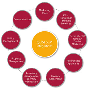 Qube SLM Integration illustration