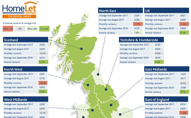 HomeLet rental index image