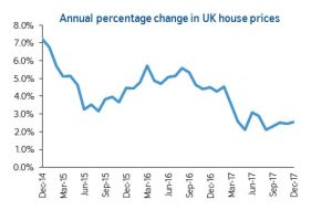 House Prices To Rise By Just 1 This Year Says Leading
