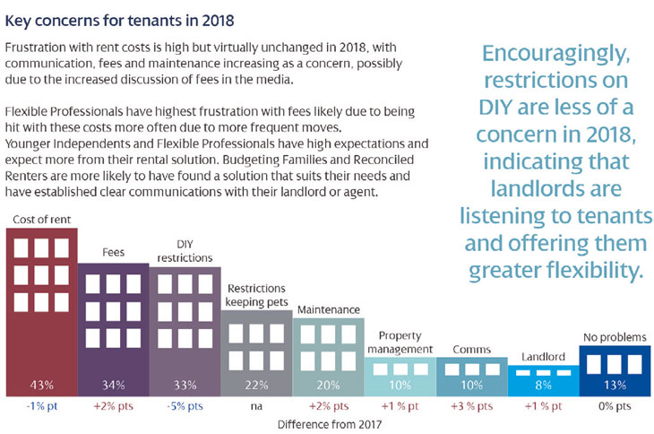 Key concerns for tenants in 2018 report image