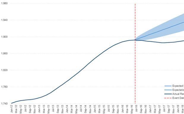 Landbay Rental Index graph image