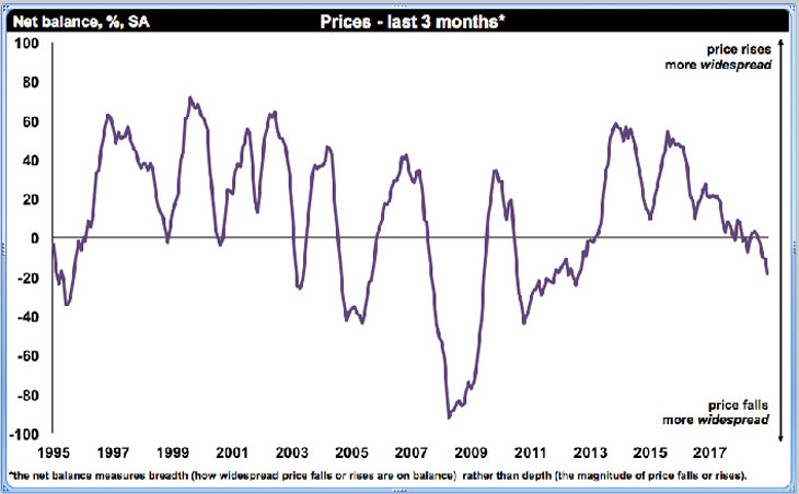 RICS UK Residential Market Survey graph image