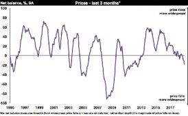 RICS UK Residential Market Survey graph image