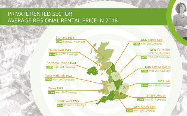 Private Rented Sector Average Regional Rental Price in 2018 image
