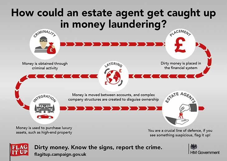 FLAG IT UP infographic Anti Money Laundering UK Government image