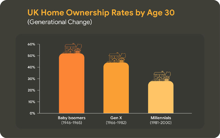 UK Home Ownership at age 30 image