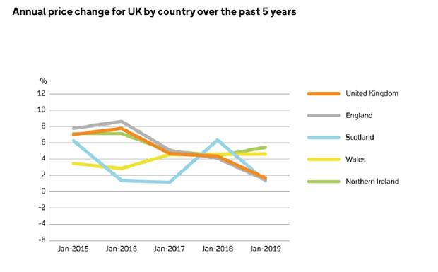 UK House Price Index image