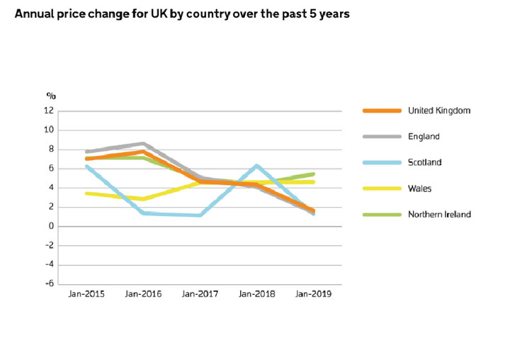 Growth Predicted For Significant Pockets Of The Uk The