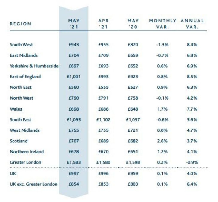 HomeLet Regional Breakdown