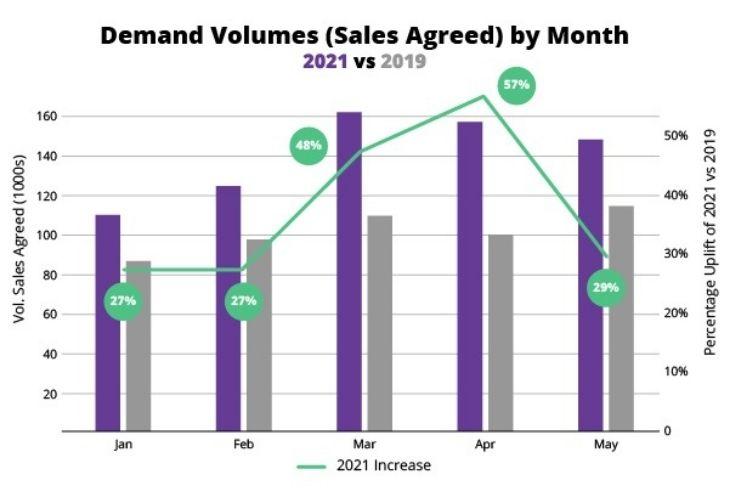 property demand