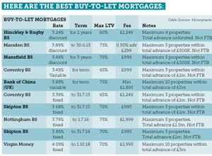 buy_to_let_mortgages_chart