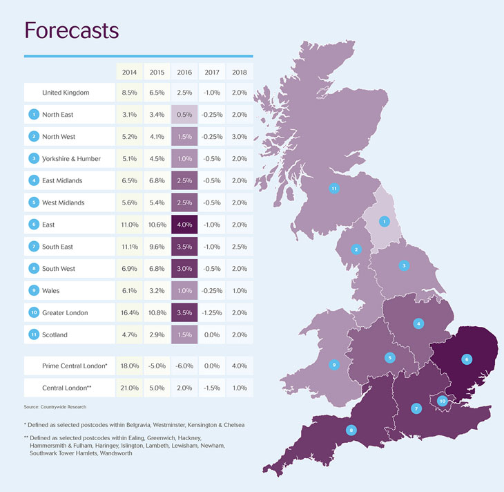 Link to Countrywide housing forecasts graph
