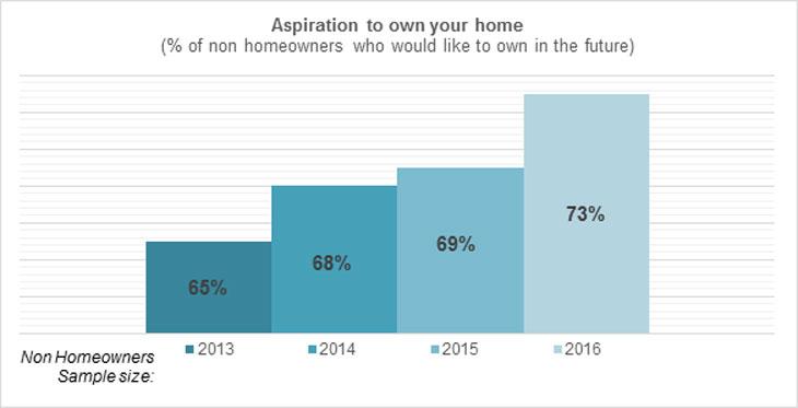 Homeownership graph image