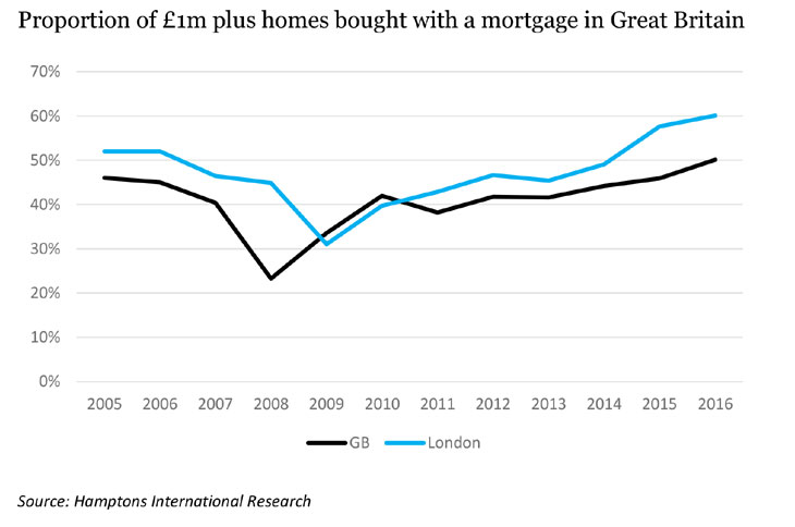 Hamptons international research graph