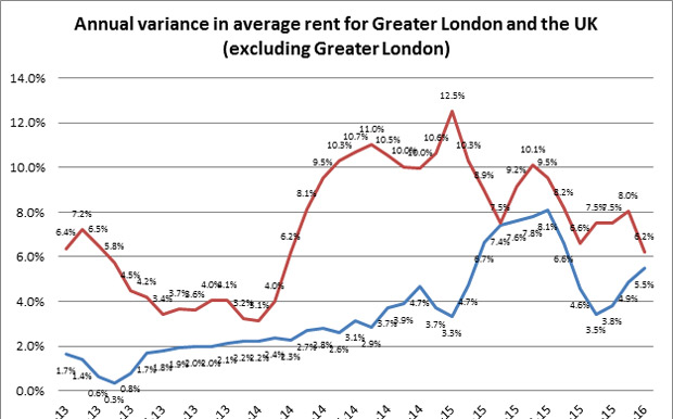 HomeLet rent graph
