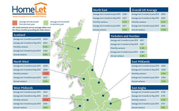 HomeLet rental price chart