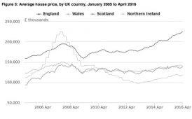 House price index image