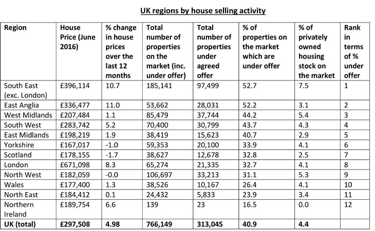 UK regions by house selling activity report