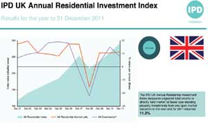 IPD UK Residential Investment Index image