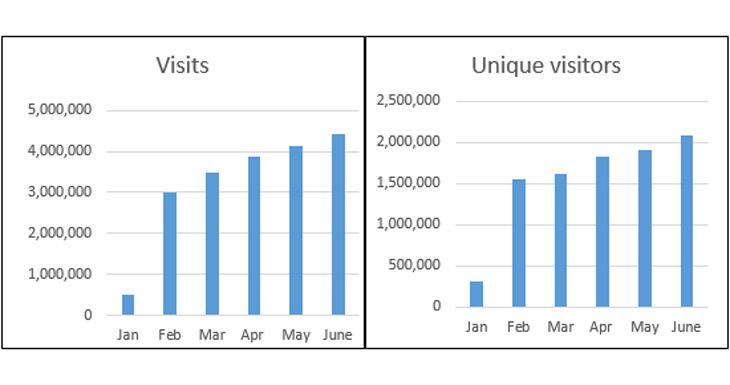 OTM visits table image