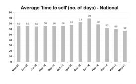 Average 'time to sell' graph