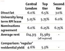 Net yields chart