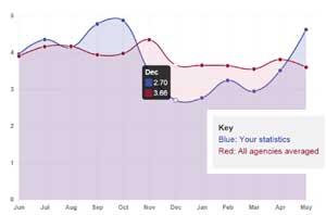 HFBS agency comparison chart